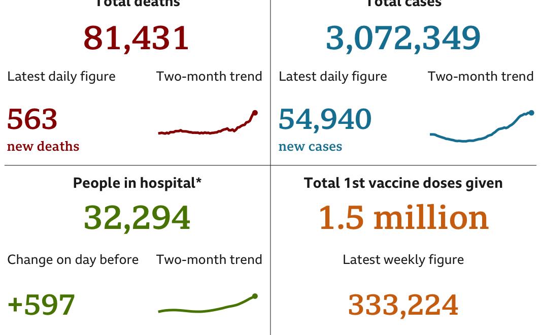 BBC Covid Stats