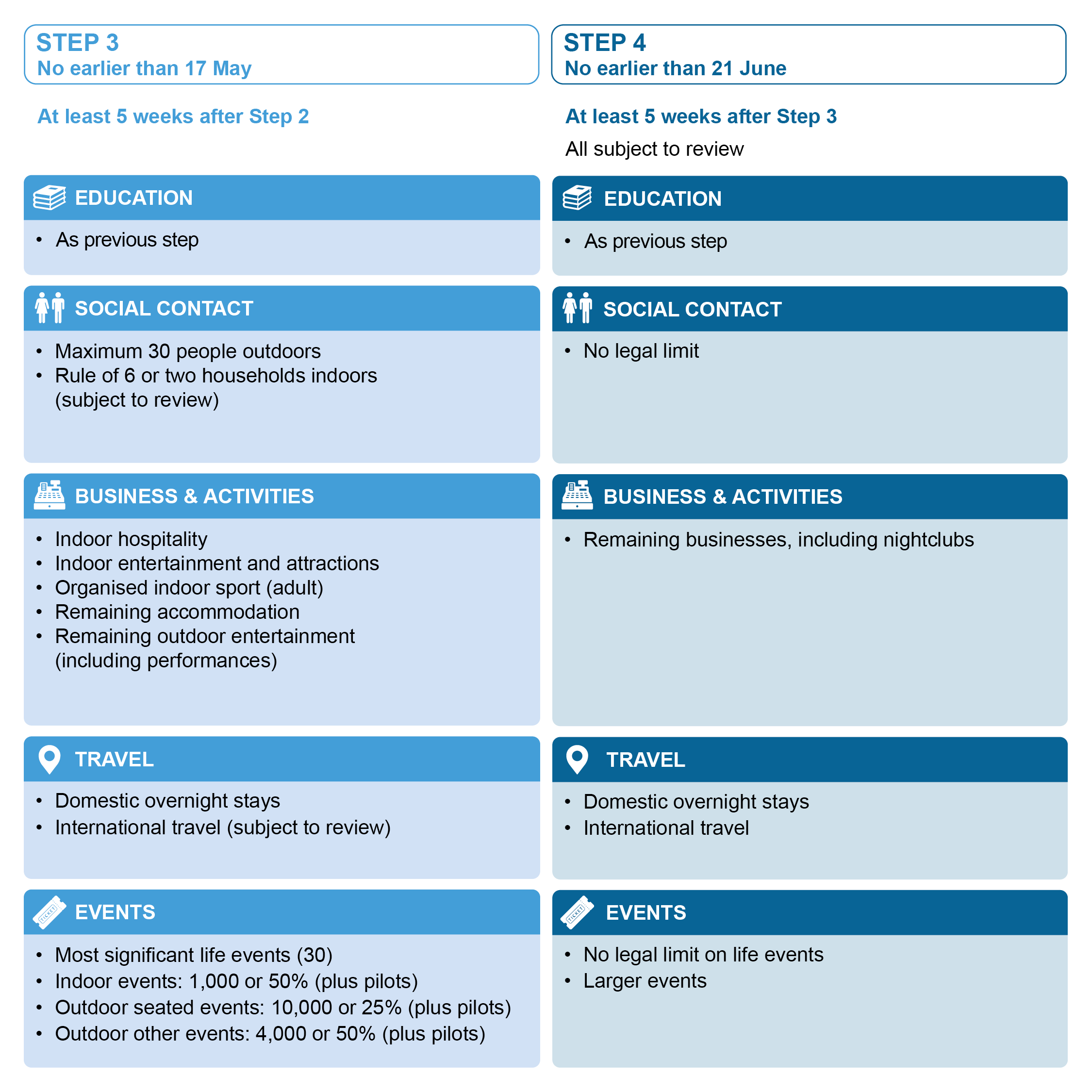 Coronavirus Lockdown Roadmap steps 3 and 4